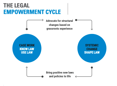 The Legal Empowerment Cycle